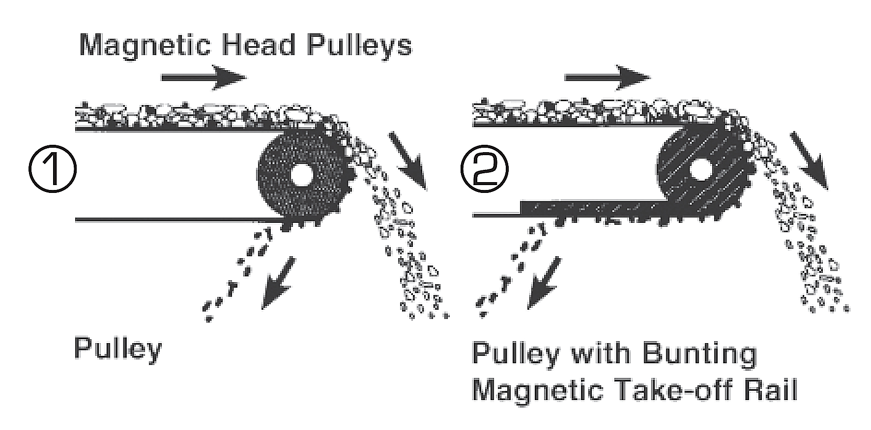 Magnetic Head Pulleys For Conveyor Systems Bunting