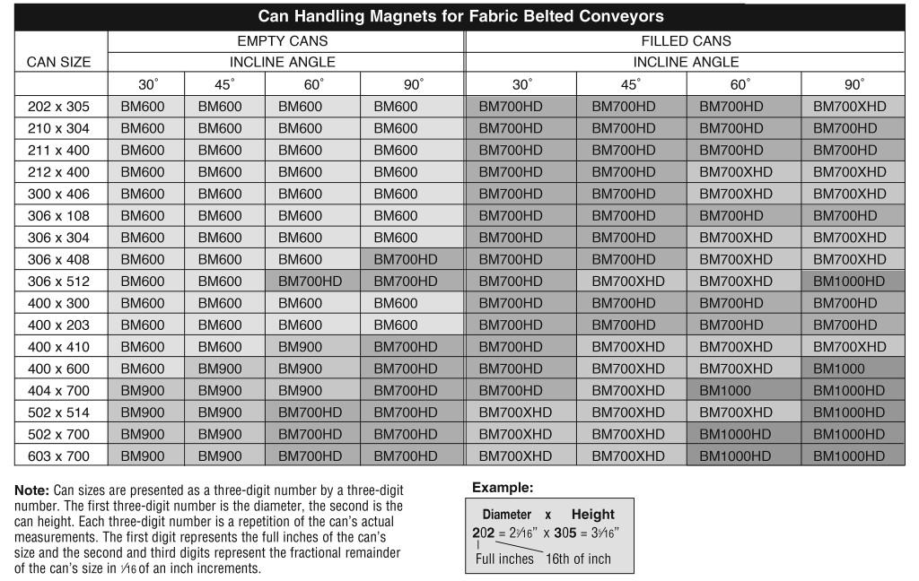 especificaciones de rieles magnéticos