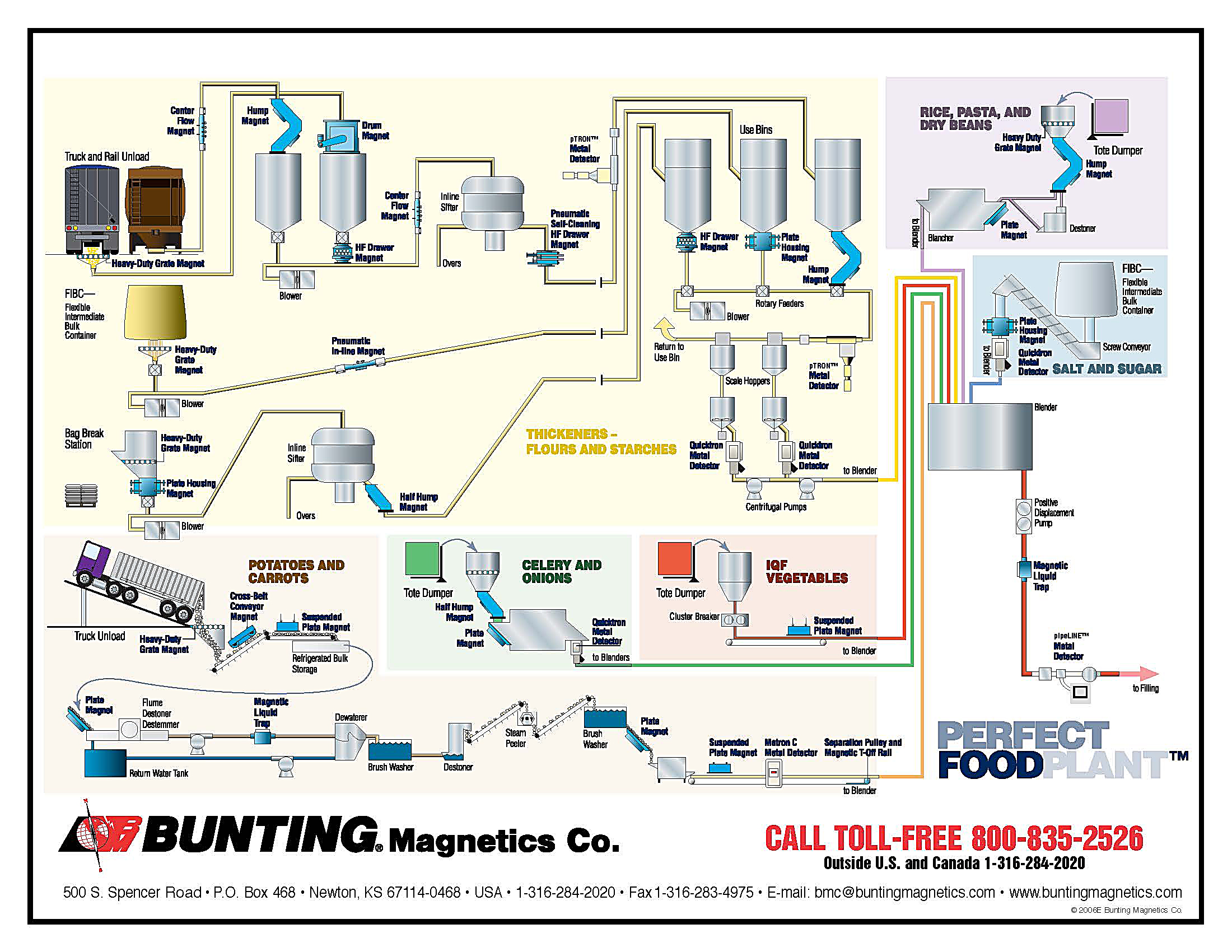 Metal Detection Removal From Food Processing Process Flow Diagram Rice Mill Click Here For A Perfect Plant