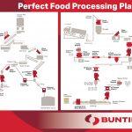 Mejore el procesamiento de alimentos con la detección de metales y la separación magnética Bunting