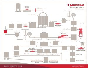 Bunting-Ceramic-Tile-Process-Magnetic Separation-Metal Detection